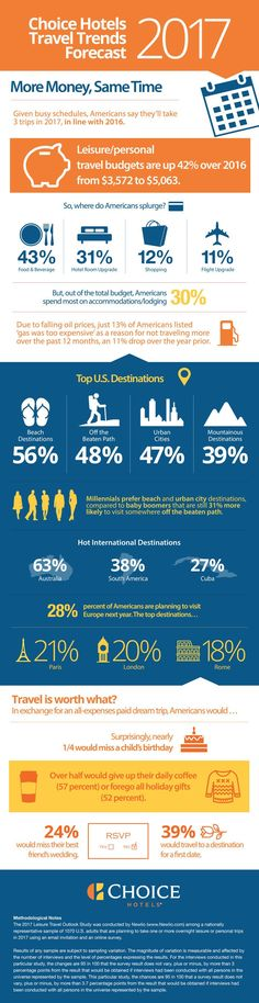 Travel is worth it: Choice Hotels reveals 2017 travel outlook. ~ Tuesday, December 2016 from Choice Hotels, Tourism Marketing, Consumer Behaviour, Paris Travel, Budget Travel, Budgeting, Insight, Infographic, Choices