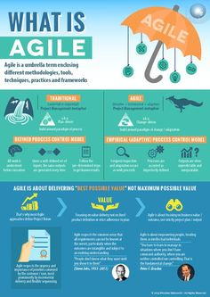 Agile is an umbrella term enclosing different methodologies, Tools, Techniques, . It Service Management, Program Management, Change Management, Business Management, Agile Software Development, Leadership Development, Professional Development, Tpm Total Productive Maintenance, Ms Project
