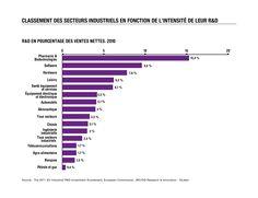 """""""Quel est le poids de l'industrie pharmaceutique européenne dans l'innovation en santé ?"""" (1/2) 100 questions/100 réponses"""