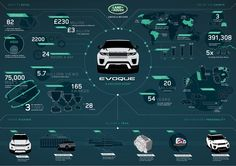 2016 Range Rover Evoque facelift unveiled with subtle cosmetic tweaks and new engine My Dream Car, Dream Cars, Range Rover Evoque 2016, Landrover Range Rover, The New Range Rover, Bike Wheel, New Engine, Graphic Design Layouts, Car Sketch