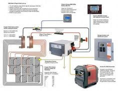 Off grid system diagrams offgridcabin inside off grid solar wiring diagram ⋆ YUGTEATR Off Grid Solar, Solar Energy Panels, Best Solar Panels, Off Grid System, Landscape Arquitecture, Solar Roof Tiles, Solar Projects, Diy Projects, Solar House