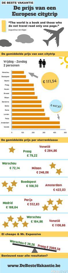 De prijs van Europese citytrips - De Beste Vakantie