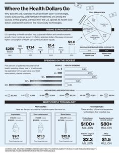 Where the Health Dollars Go #Infographic showing the role of technology from MIT Technology Review