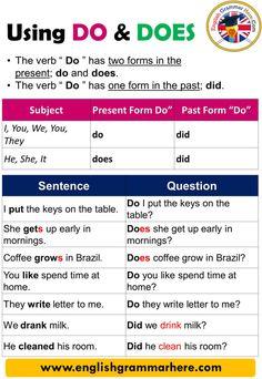 Using Do and Does, Definition and Example Sentences - English Grammar Here Phonetics English, English Grammar Rules, Teaching English Grammar, English Sentences, English Writing Skills, Grammar Lessons, English Vocabulary Words, English Language Learning, Improve English Speaking