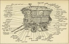 """Bill: this shows the transom window -- they call it a """"mollicroft"""", as well as other traditional parts; we will also need a stove pipe since we're planning a wood stove. Caravan Gypsy Vardo Wagon: The parts of a #Gypsy wagon."""