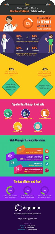 """CDHhu on Twitter: """"Take a look at this interesting #infographic by @vigyanix about #digitalhealth http://t.co/iPKAy3WnLt"""""""