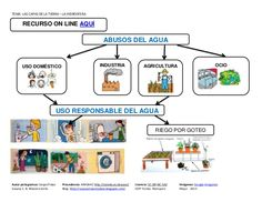 Tema La HIDROSFERA College, Ideas, Socialism, Social Science, Water Cycle, Universe, Blue, University, Thoughts