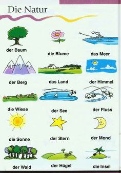 German For Beginners: Nature - German Grammar, German Words, Learn German, Learn French, French Lessons, Spanish Lessons, German Resources, Deutsch Language, Asl Sign Language
