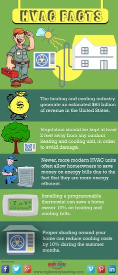 HVAC Facts (infographic) #hvacfacts #hvac #infographic #comfortairzone #california