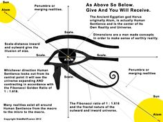 Eye of Horus - explanation