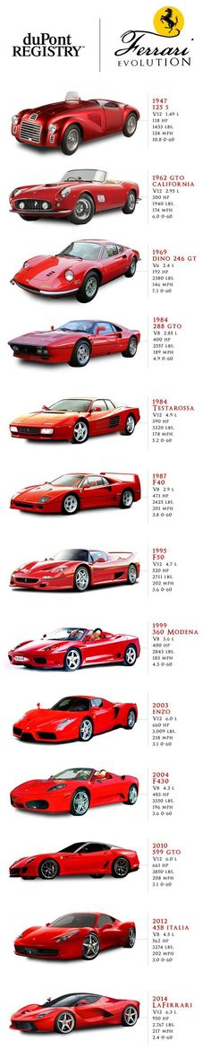 Infographic: The evolution of Ferrari from 1947 to now Infografik: Die Entwicklung von Ferrari von 1947 bis heute F12 Berlinetta, Camaro Zl1, Ferrari Car, Ferrari 2017, Sexy Cars, Amazing Cars, Awesome, Car Car, Sport Cars