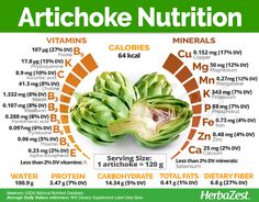 #Artichoke is a tasty vegetable that helps to lower high blood pressure and reduce the risk of liver disease. Click on the image to find out more about its many benefits. #Herbazest #healthy #superfood