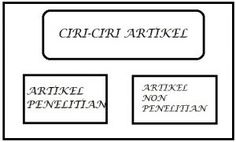 pengertian artikel menurut para ahlicirijenis dan contoh