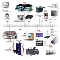 Sony Product Timeline Is a Glorious Gadget History Lesson Timeline Example, Transistor Radio, History Timeline, Sony Camera, Information Technology, Data Visualization, Cool Gadgets, Infographics, Homeschool