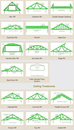 Roof truss examples