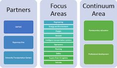 workforce development models - Google Search How To Remove, Models, Feelings, Google Search, Life, Role Models, Modeling, Model, Templates