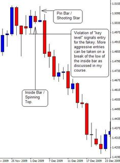 Japanese Candlestick Trading Patterns on Forex Charts show the same information as bar charts but in a graphical format that provides a more detailed and accurate representation of price action. Candlestick charts visually display the supply and demand situation by showing who is winning the battle between the bulls and the bears. Japanese Candlestick charts reveal another dimension of the given period's price action by pictorially displaying the force (or lack of force) behind each price…
