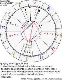 ASTROLABE: Astrology Software, Reports, Books and Services