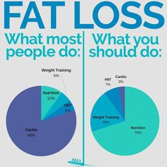 HERE'S HOW TO LOSE FAT - Picture this: - You want to lose some fat so this week you start doing lots of cardio. Long boring cardio session on the treadmill elliptical and exercise bike. You sweat your butt off each session. - You diet a bit do some weight training and some of that dreaded HIIT but the majority of your training is that cardio which you HATE. - One month later you weigh yourself. You've only lost 1lb in a single month. This sucks and it's why most people quit trying to lose…