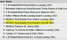 RE/MAX Dewitt Office of Greater Lansing Michigan Ranked #5 this month selling the most houses and condos in Greater Lansing MI! #michigan #remaxdewitt #lansing#puremichigan #igersmichigan #michigan#dewittmichigan #dewittmi#okemos#greaterlansing#lansingmichigan#lansingmi #grandledge#eastlansing#igerslansing#lovelansing #michiganders #Michiganstateuniversity#michigrammers #michiganstate #charlottemi #jacksonmi #igersmidwest #homesforsale #realtor #realestateagent #realty #realestate…