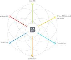 BabelNet infographic