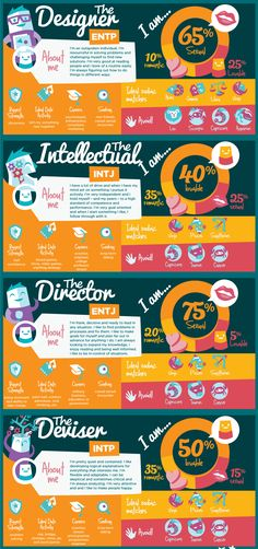 Because a Myers-Briggs Personality Test is one of the best ways to spend several hours analyzing yourself and those you love (and those you can't stand...). There's a link to a quiz at the bottom of the infogram. The Myers-Briggs Type Indicator assessment provides results that can act as a great tool for anyone who's generally curious about personality types; can be especially beneficial for those struggling with identity-related crisis within their career or relationship.
