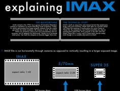 Explaining the IMAX [Infographic] Parking Lot, Information Technology, Data Visualization, Film Movie, Infographic, Symbols, Movie, Infographics, Parking Space