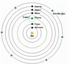 Nicolas Copérnico en S. XVI propuso un modelo llamado Heliocentrismo  en el cual el Sol se encontraba inmóvil en el centro del Universo, y la Tierra y los planetas se movían a su alrededor. Este modelo fue apoyado por Galileo Galilei lo que le llevó a enfrentarse con la Inquisición.