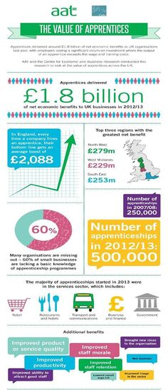 We love apprenticeships. Here's some stuff that we've found about them.