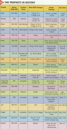 Hebrew Calendar Except For All Of The Babylonian Month Names Not