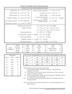 Physics Table of Information