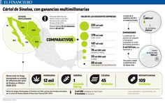 Ganancias del Cártel de Sinaloa. 22/01/2016