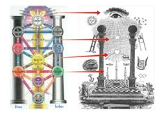 Tree of Life and Masonic Pillars