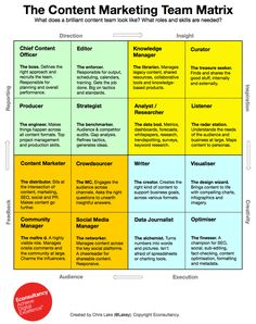 The Content Marketing Team Matrix by Econsultancy. Looks into what a brilliant content team looks like and what roles and skills are needed. Inbound Marketing, Marketing Trends, Content Marketing Strategy, Mobile Marketing, Marketing Digital, Business Marketing, Online Marketing, Social Media Marketing, Internet Marketing
