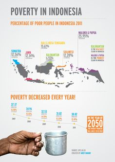 This infographic shows which island in Indonesia has the largest poor population, and how much they decreased every year. Map Wallpaper, Design Your Life, Child Life, Environmental Science, Data Visualization, Good To Know, Teaching Resources, Fun Facts, Language