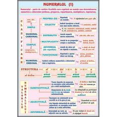 PLANSA Numeralul (1) /Pronumele (1), Numeralul (1) /Pronumele (1), planse limba romana Tsunami, Mama Mia, School Lessons, Kids Education, Good To Know, Grammar, Homeschool, Parenting, Journal