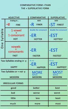 Comparatives and superlatives - English grammar #learnenglish http://www.uniquelanguages.com Más