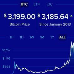 🔥🔥Por más alertas qué pongo con límite de precio el Bitcoin tradicional sigue y sigue subiendo dd precio 🔥🔥 increíble‼️ #bitcoins #criptomonedas #criptodivisas #monedasdigitales #monedasvirtuales #blockchain #mineros #gtc