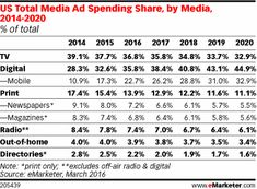 Next year will mark a major milestone for ad spending, as total digital surpasses TV for the first time, eMarketer predicts. In 2017, TV ad spending will total $72.01 billion, or 35.8% of total media ad spending in the US. Meanwhile, total digital ad spending in 2017 will equal $77.37 billion, or 38.4% of total ad spending.