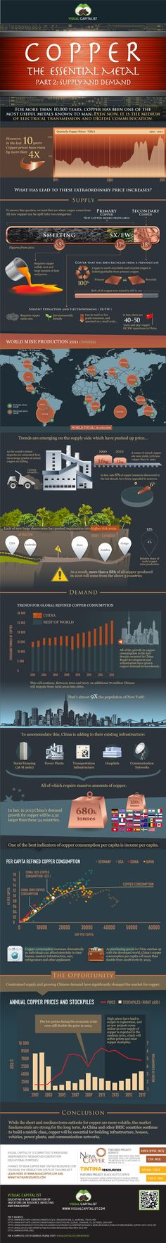 Infographic: Copper the essential element Part 2: Supply & demand