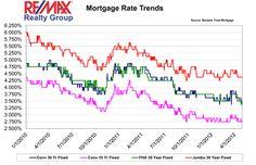 Latest mortgage interest rates