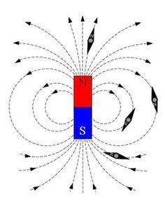 imas e magnetismo