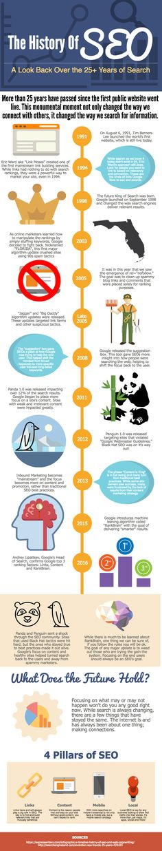 This #infographic shows the history of #SEO - http://www.business2community.com/brandviews/shelley-media-arts/25-years-seo-timeline-search-engine-optimization-infographic-01557947#6SAApj1xICptw2Yz.97