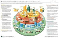 The Corporate Innovation Ecosystem
