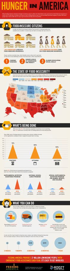 Hunger in America. Ending hunger would seem to be a national goal that everyone could support . . .