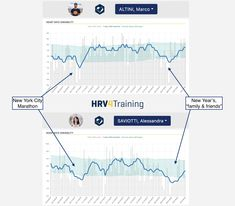 This is the second part of my series of educational posts on heart rate variability (HRV). You can find the other posts at these links: This means that you need to always interpret your HRV data with… Breathing App, Normal Values, Heart Rhythms, Autonomic Nervous System, Intense Workout, Training Plan, Physiology, Heart Rate, Make Sense