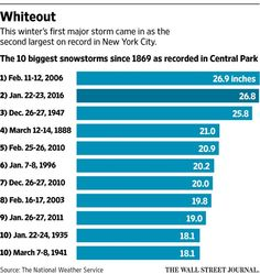 Transportation Grinds to a Start as New York Digs Out From Storm http://on.wsj.com/1RJ0x6g  via @WSJ
