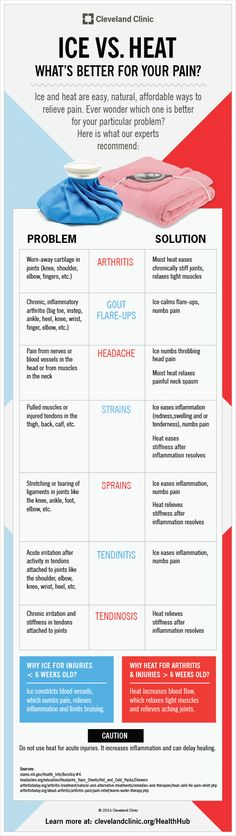 Infographic: Should You Use Ice or Heat