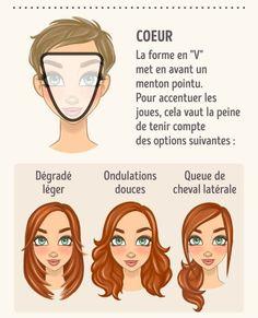 Comment choisir lacoiffure idéale selon laforme deton visage
