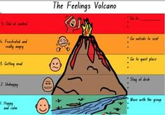 angry volcano feelings help students identify the level they are at and gives…